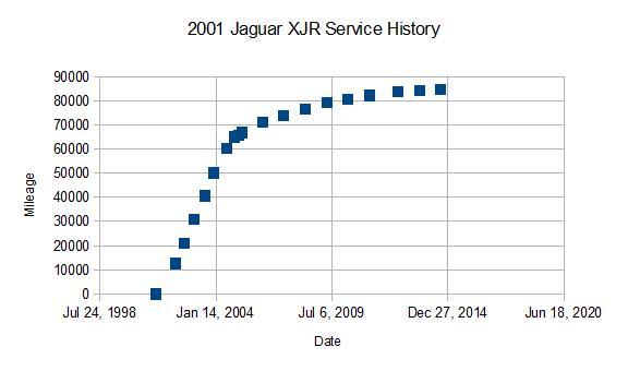 Jaguar XJR service intervals