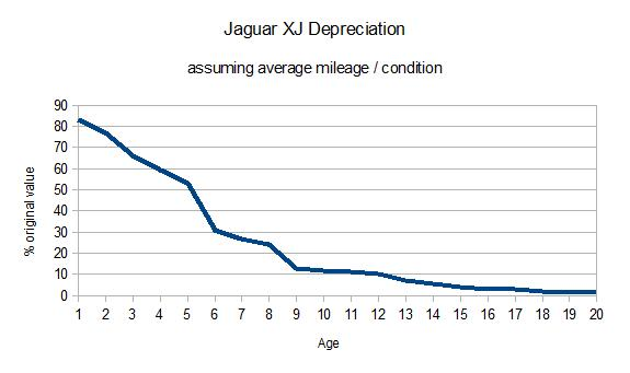 depreciation_curve_html_m71b15401